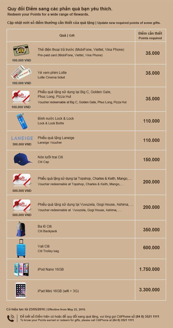 Danh sách quà tặng từ thẻ tín dụng Citibank Rewards