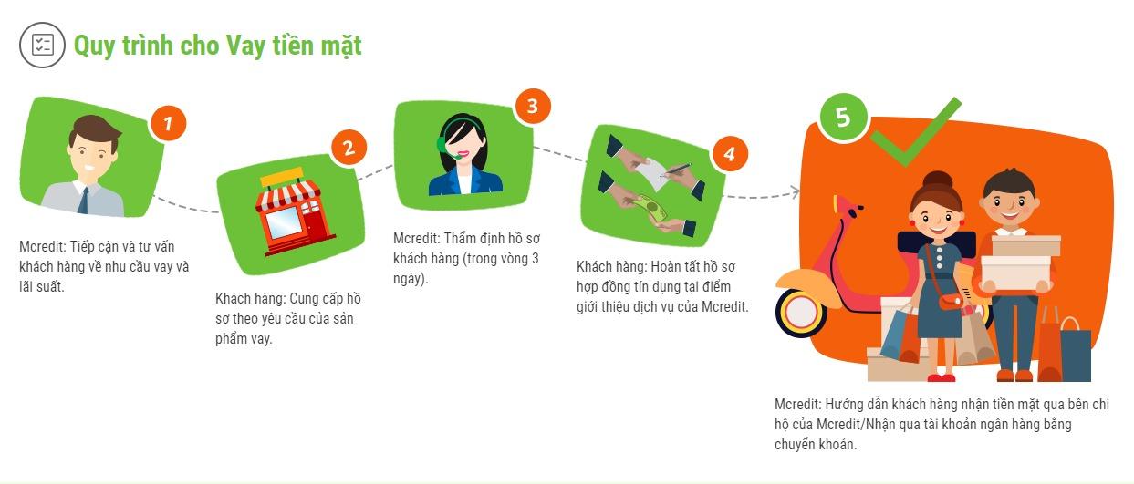 Quy trình cho vay tiền online tại nhà Mcredit